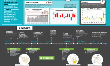 Meteo: il 2020 tra gli anni più caldi in Toscana. Dicembre il mese più piovoso dal 1955